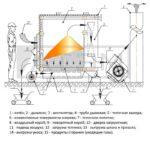 Схема топочного процесса КВр-0,25Д-КВр-0,6Д